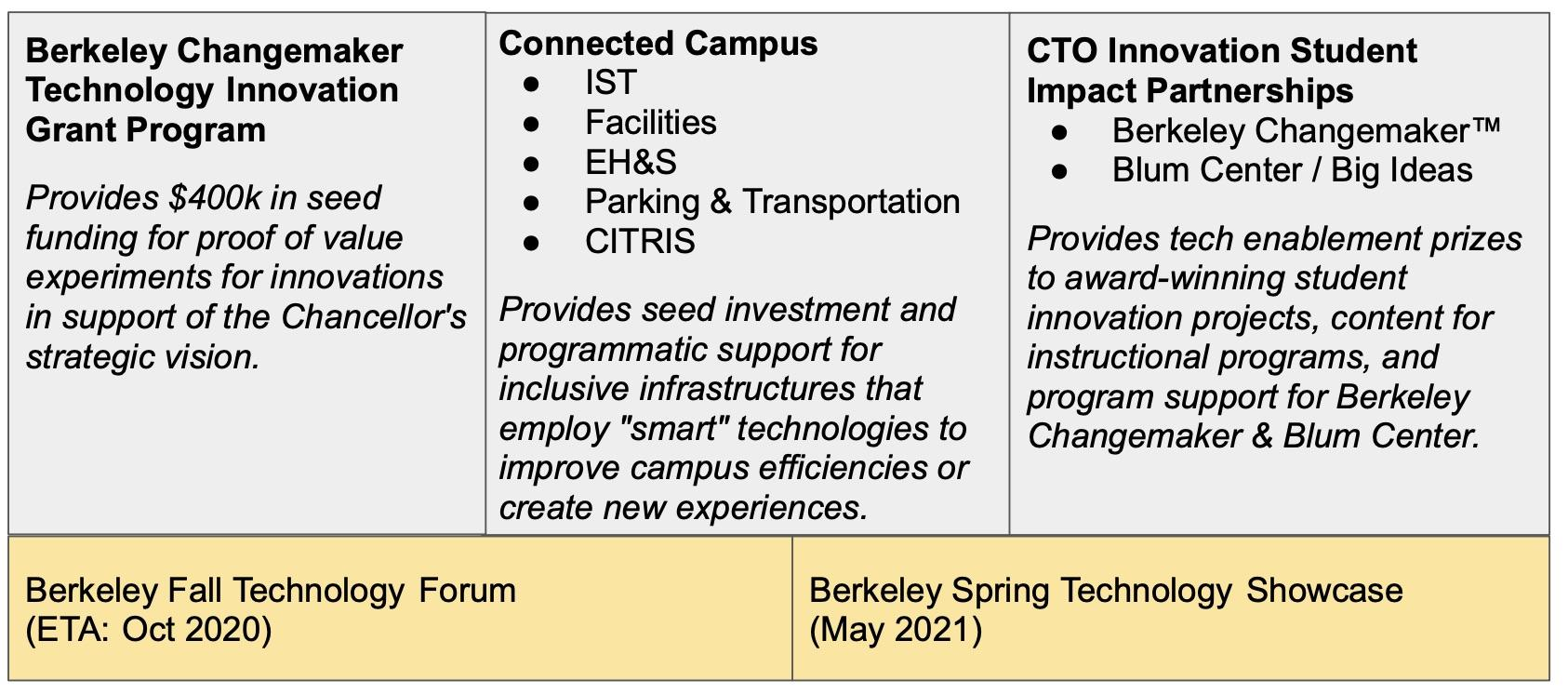 Berkeley Changemaker Technology Innovation Grants, Student Impact Partnerships and the Berkeley Connected Campus, and the two innovation forums.